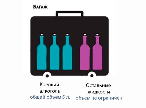 Перевозка жидкости в багаже самолета